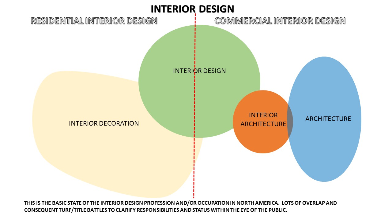 The Evolution Of Profession Interior Design Has Reached A Point Where Difficult Decisions Must Be Made In Order For It To Advance Next Level
