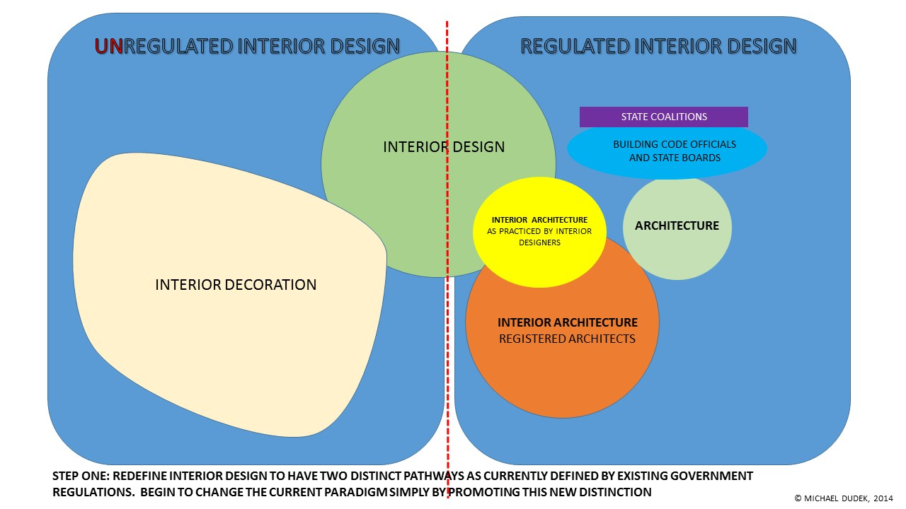 Interior design education professional interior designer - Interior design requirements of education ...